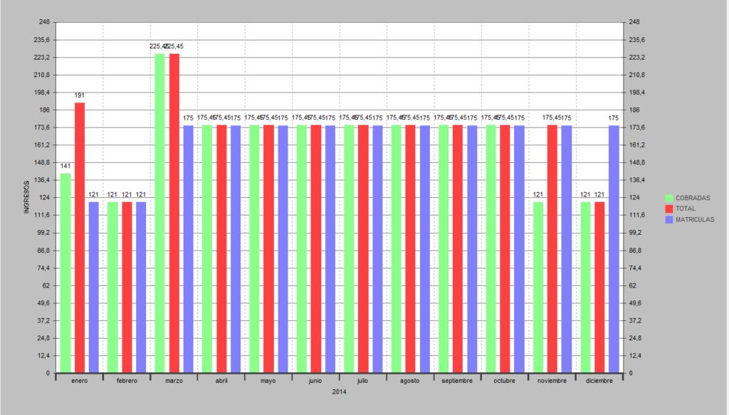 Grafico de barras sin agrupar. Previsiones para facturas o matrículas.